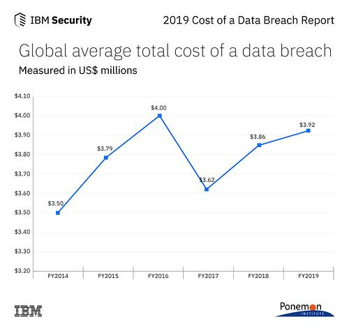 Cost of a Data Breach 2014 - 2019