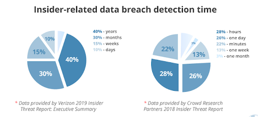 Data breach detection time