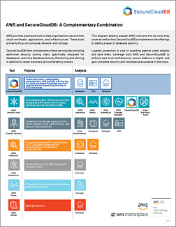 SCDB - AWS & SecureCloudDB Comparison 2012C.