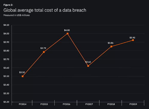 Graph: Global Average Total Cost of Data Breach