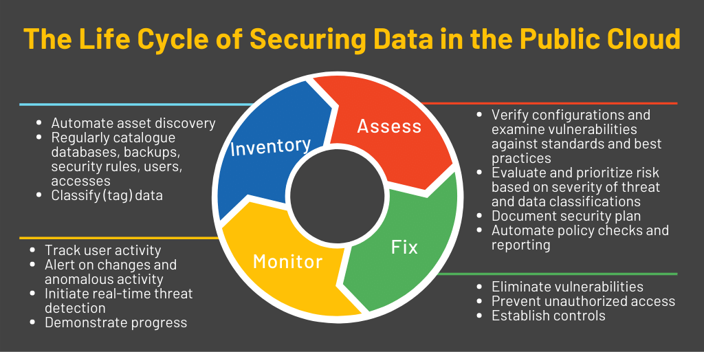 SCDB Life Cycle of Securing Data in the Cloud