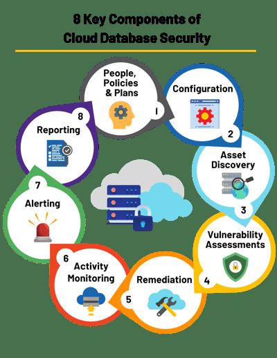 SCDB 8 Key Componenets of Cloud DB Security